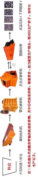 红星公司石料生产线设备流程图